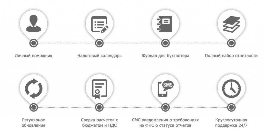 Электронная отчетность в инет изменения в процессе регистрации ооо