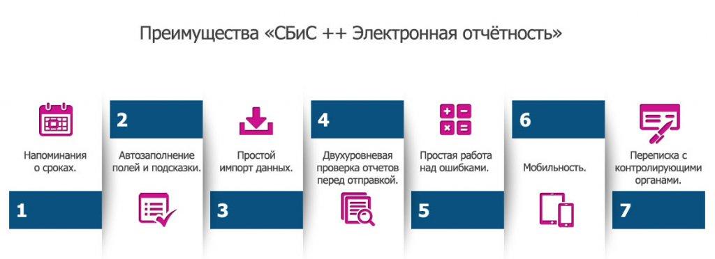 Выбрать программу для электронной отчетности услуга электронная отчетность