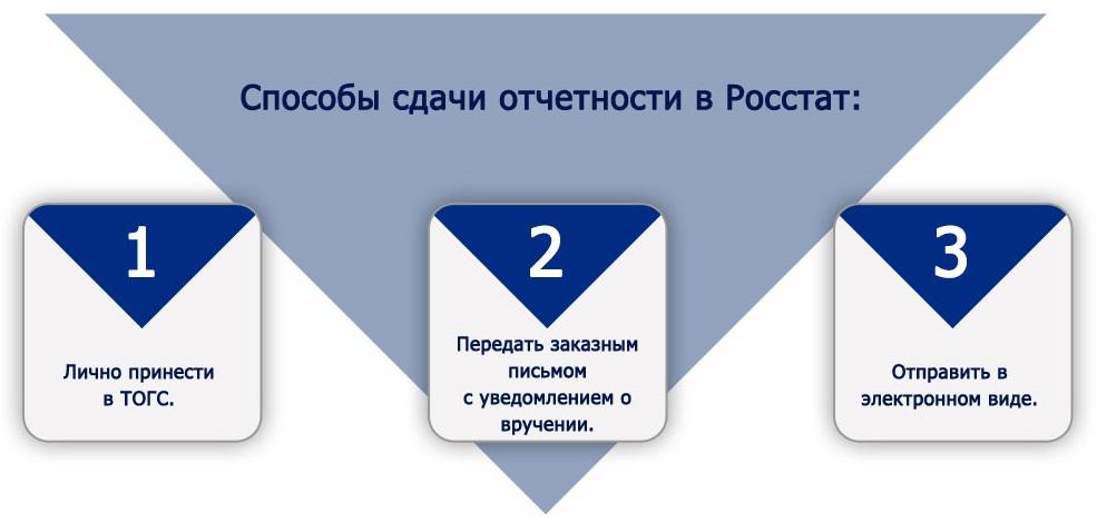 Право электронная отчетность декларация 3 ндфл 2019 сроки подачи