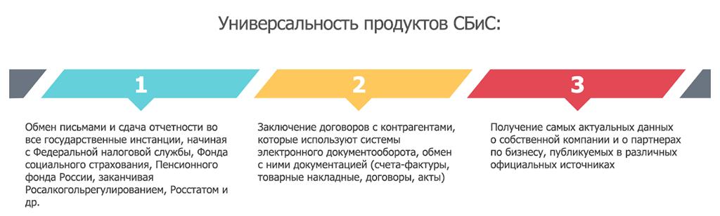 Тензор пенза электронная отчетность подготовка пакета документов необходимых для регистрации ооо