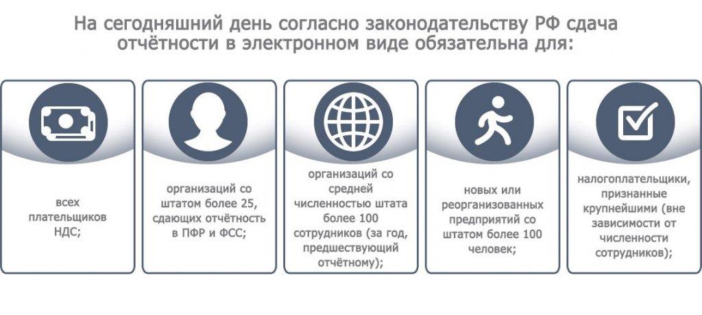 Как пользоваться электронной отчетности регистрация ип в 2019 г