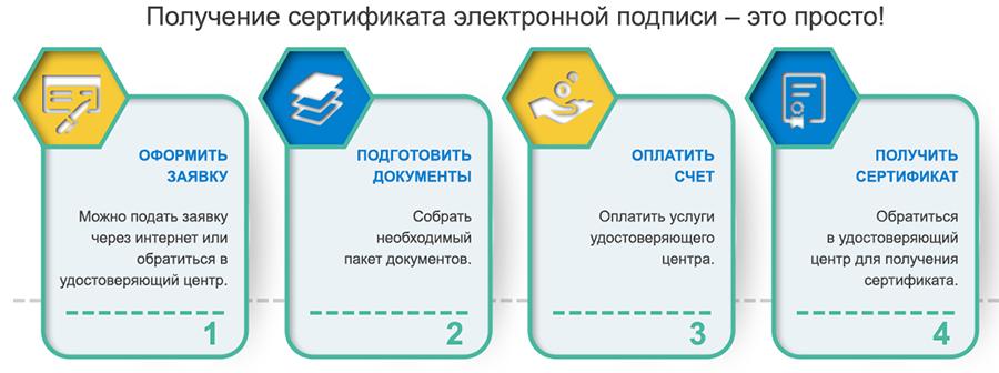 Отзывы о системах электронной сдачи отчетности регистрация ооо в нижнем новгороде ленинский район