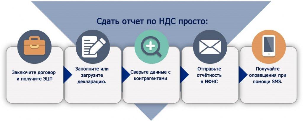 Договор и ифнс электронная отчетность тест на помощника бухгалтера онлайн