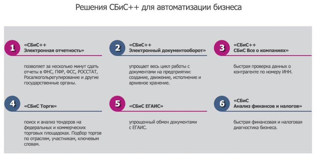 Какая система электронной отчетности лучше регистрация ип в новомосковске тульской области