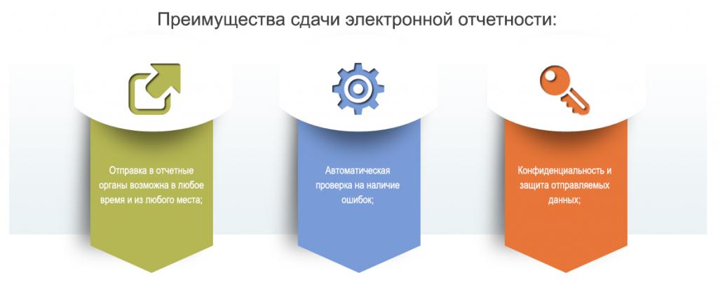 Электронная отчетность электронные торги образец заявления в пфр о регистрации для ип