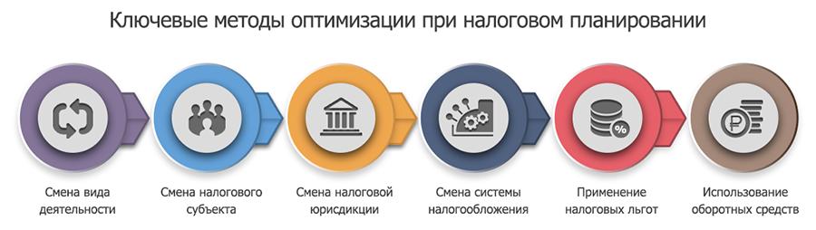 Оптимизация налоги курганстат электронная отчетность