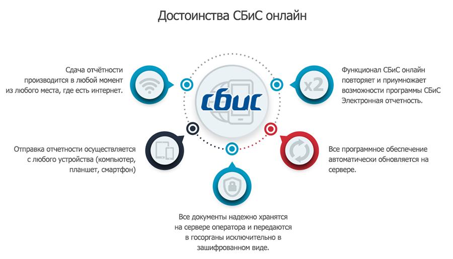 Операторы электронной отчетности сбис госпошлина регистрации ооо бланк