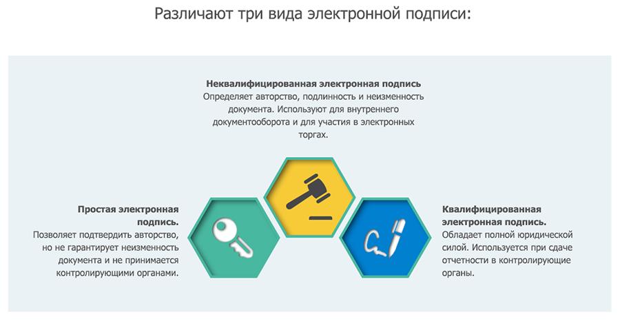 Сертификаты по электронной отчетности регистрация ооо как и где
