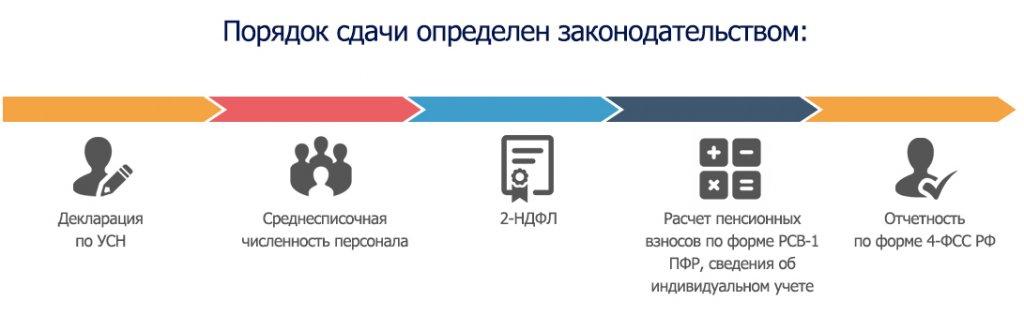 Заняться электронной отчетностью декларация 3 ндфл код октмо место жительства