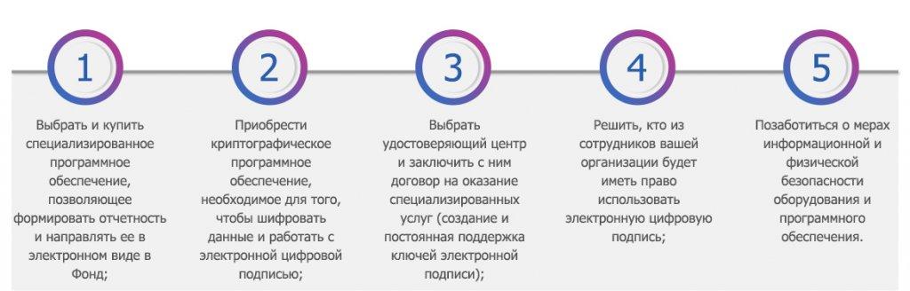 Услуги по сдаче электронной отчетности в пфр регистрация нерезидентов ооо