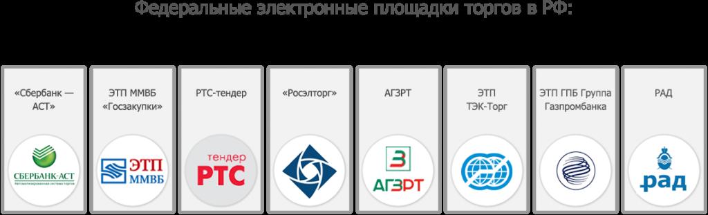 c784eef7b92e Электронные площадки торгов. АБТ Отчетность в Москве