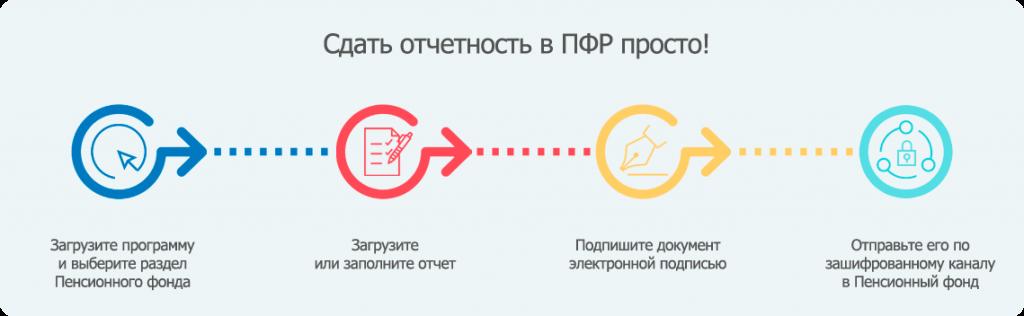 Электронная отчетность в пенсионном фонде нужно при регистрации ип заверять подпись у нотариуса